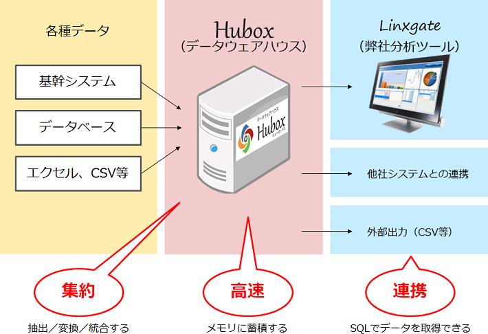 Hubox_構成イメージ